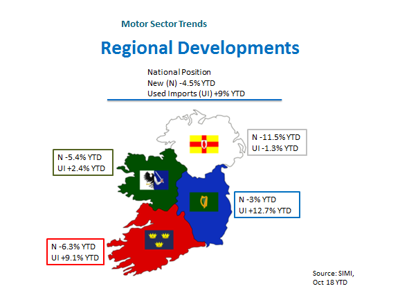 Motor Sector Regional Developments Infographic