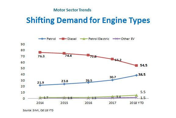 Motor Sector Shifting Demand for Engine Types Infographic