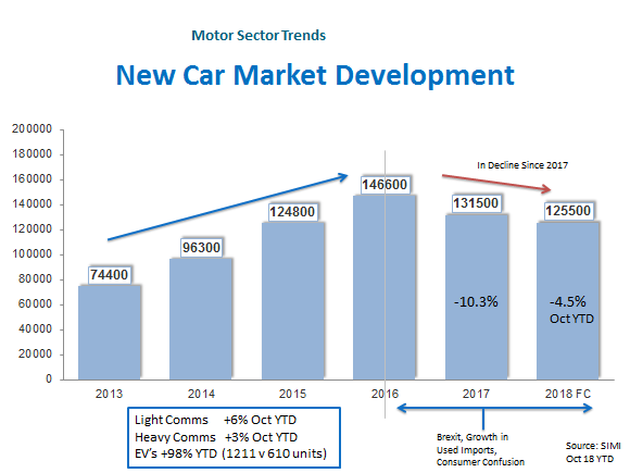 New Car Market Development Infographic