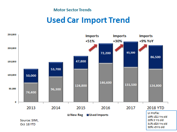 Used Car Import Trend Infographic