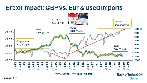 Brexit Impact: GBP versus Euro and Used Imports