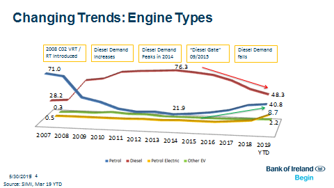 Changing Trends Engine Types