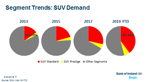 Segment Trends SUV Demand